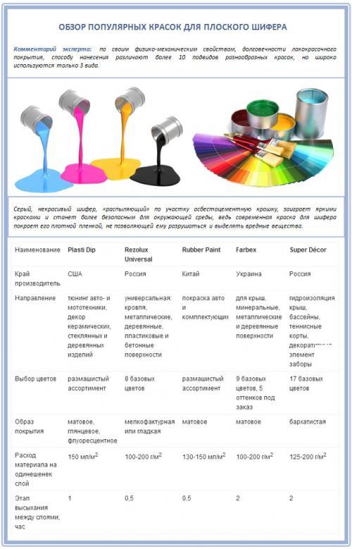 Краска для плоского шифера форум. Чем и как покрасить плоский шифер? Обзор предложений рынка + пошаговые инструкции