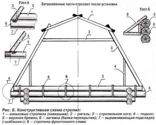 Ломаная крыша дома. Ломаная крыша — устройство, варианты, инструкция по монтажу