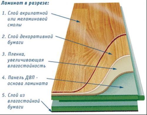 Как крепится ламинат. Особенности и структура ламината