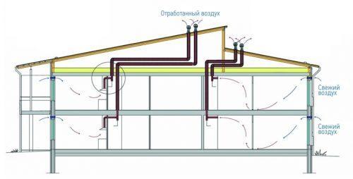Устройство вентиляции естественной. Принцип действия естественной вентиляции