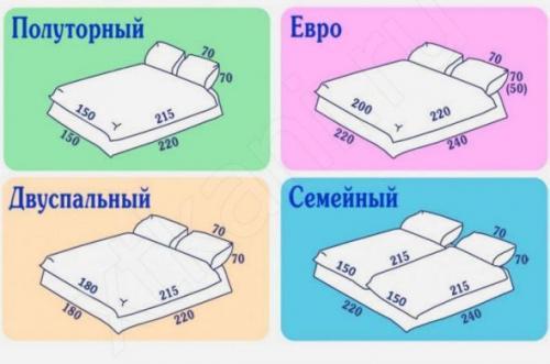Размер евростандарт постельного белья. Различия постельных комплектов, решающие все