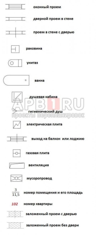 Условные обозначения на плане квартиры в новостройке. Описание обозначений на планах БТИ