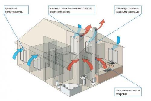 Как правильно в квартире сделать вентиляцию. №1. Основные виды вентиляции в квартире