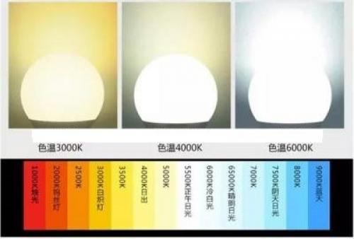 Какой свет лучше холодный или теплый. Цветовая температура и тип источников освещения