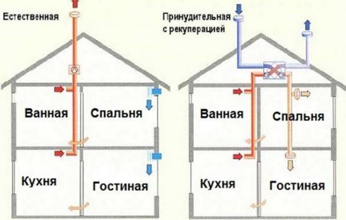 Вентиляция в одноэтажном доме. Как работает естественная вентиляция в частном доме