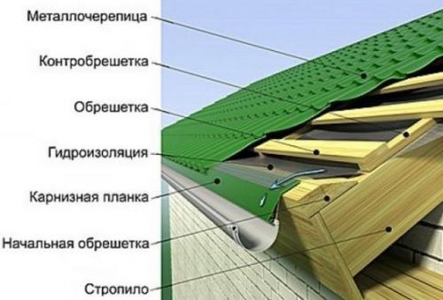 Устройство карниза крыши из металлочерепицы. Инструкция монтажа металлочерепицы